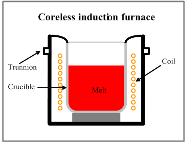 Induction Furnace And Important Operational Aspects together with Melting furnace in addition Fired Heaters Furnaces And Reformers besides 50158 Direct Expansion Dx Type Of Central Air Conditioning Plant Or System together with Chilled Water Induction Units. on small induction heating units
